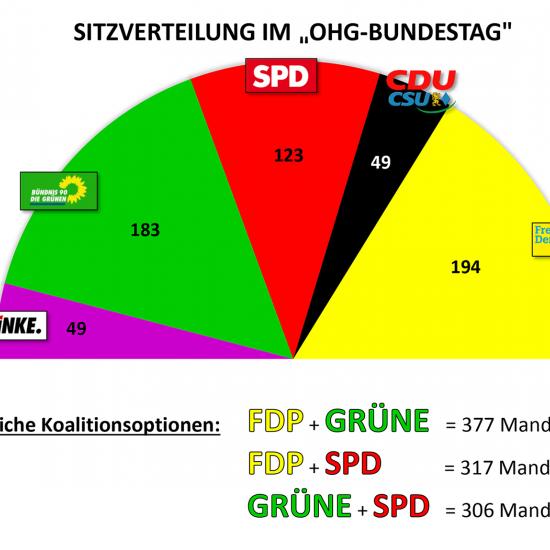 Juniorwahl zur Bundestagswahl 2021 am OHG